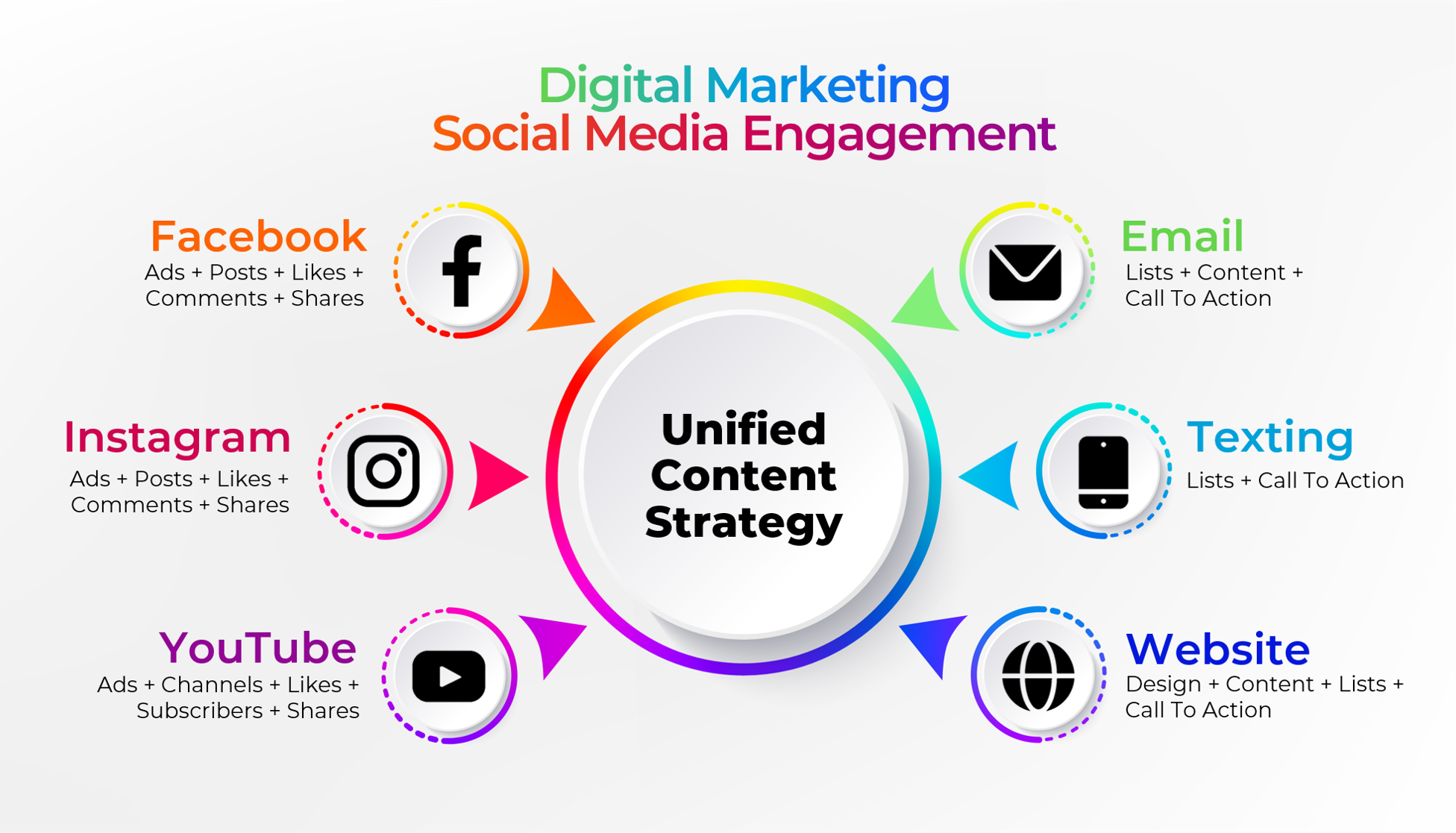 Digital Marketing and Social Media Engagement - www.visualbreakthroughs.com