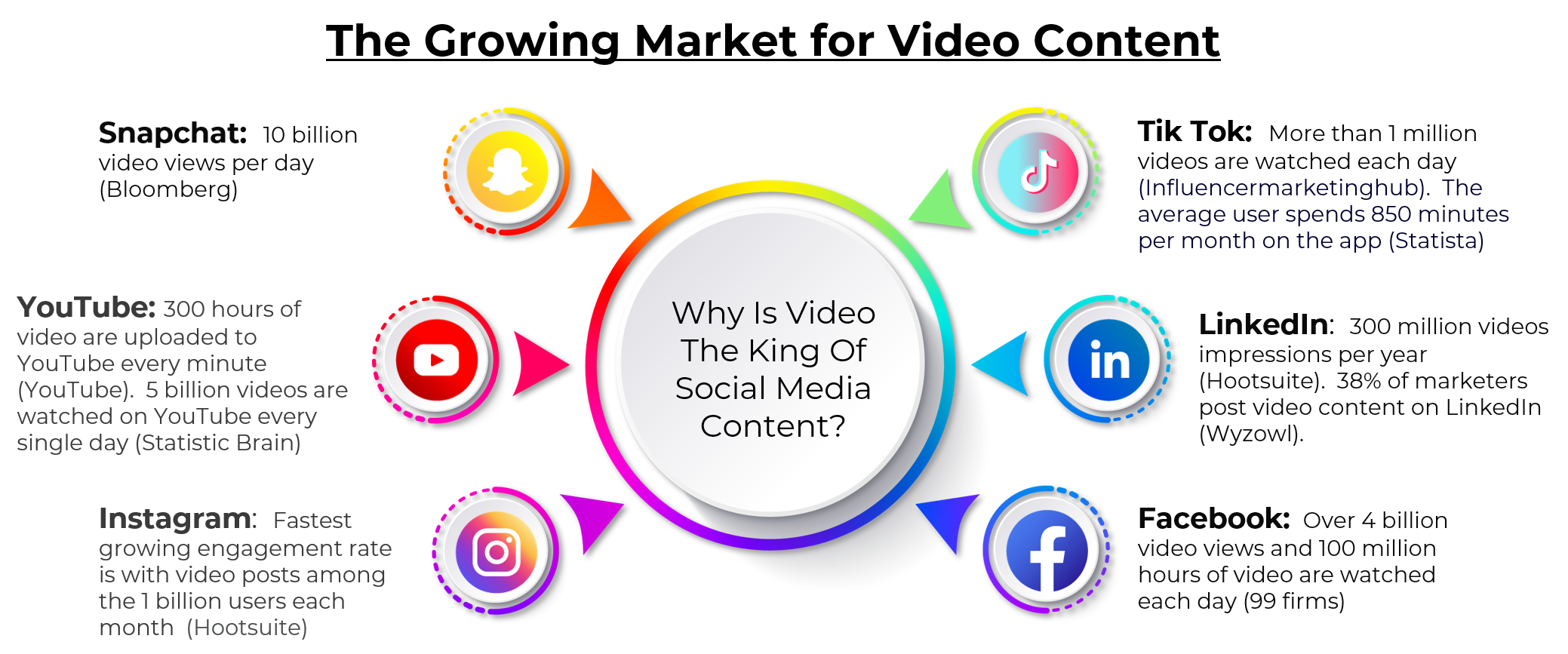 Why is Video the King of Social Media Content - www.visualbreakthroughs.com